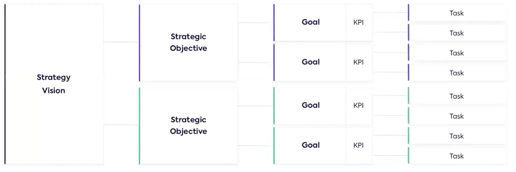 strategic objectives and delivery
